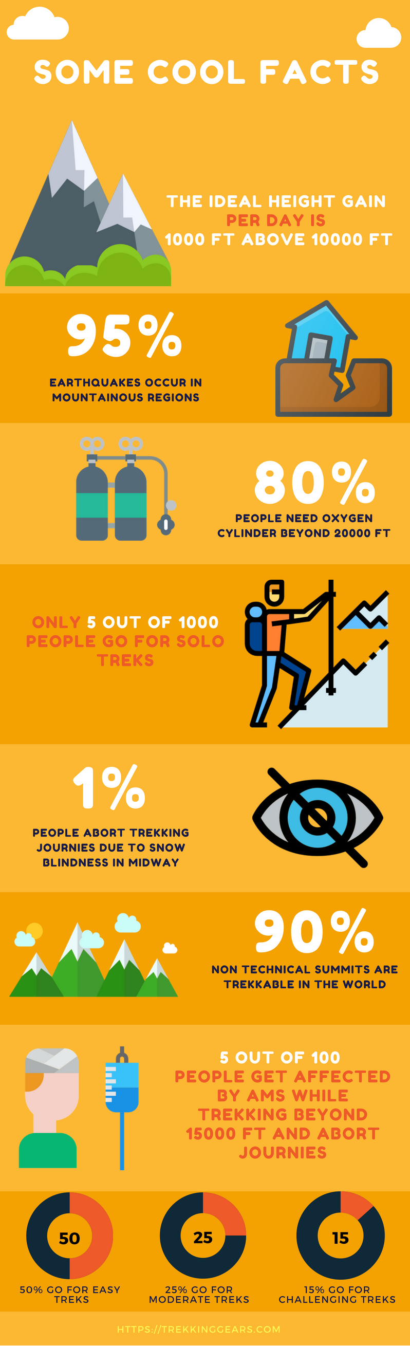 Facts and Features of Trekking